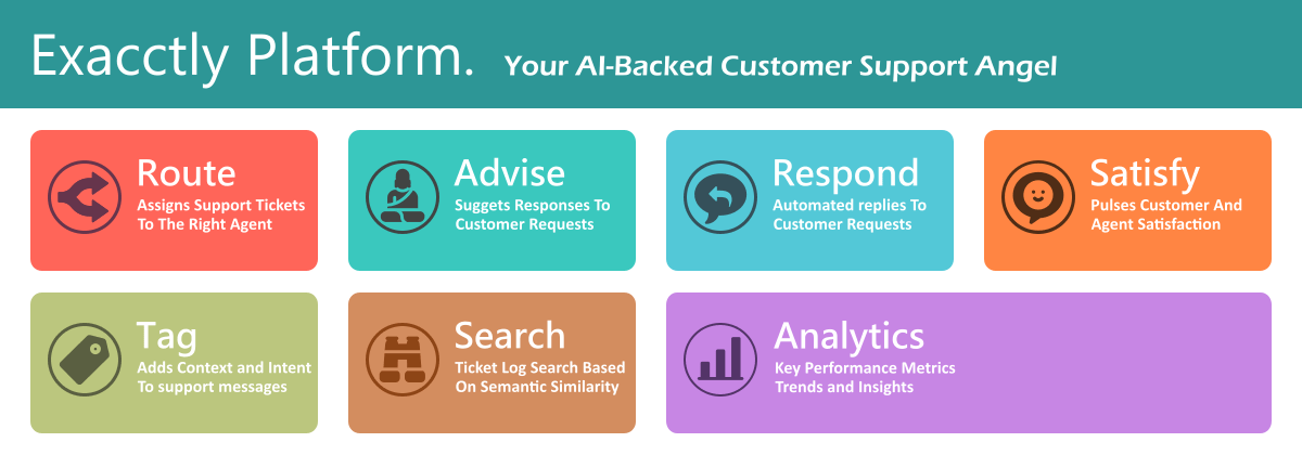 AI-Powered Customer Service Automation : Exacctly Platform